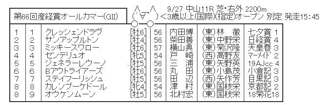 【競馬】 産経賞オールカマー(GII)  2chレスまとめ