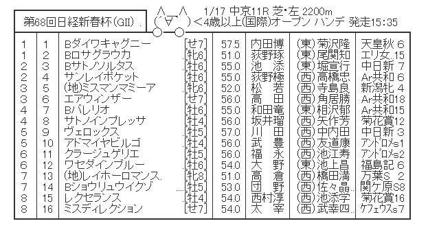 【競馬】 日経新春杯(GⅡ)  2chレスまとめ