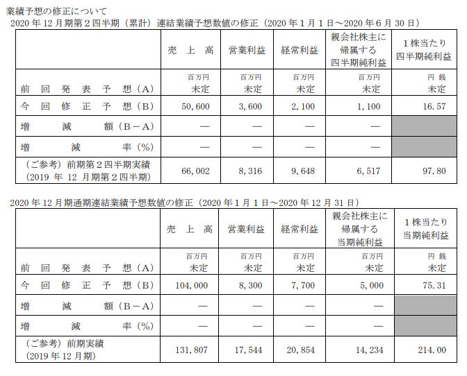マブチモーター業績予想発表20200526