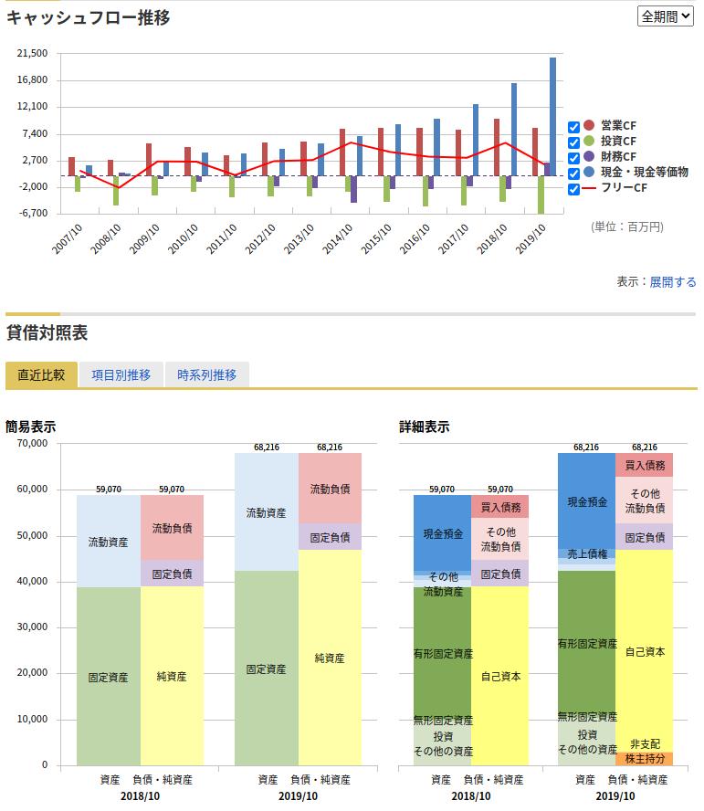 くら寿司_財務分析