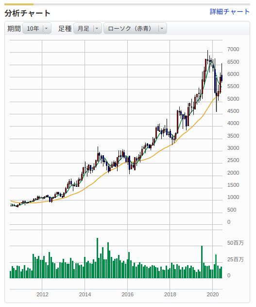 バンダイナムコ株価10年チャート