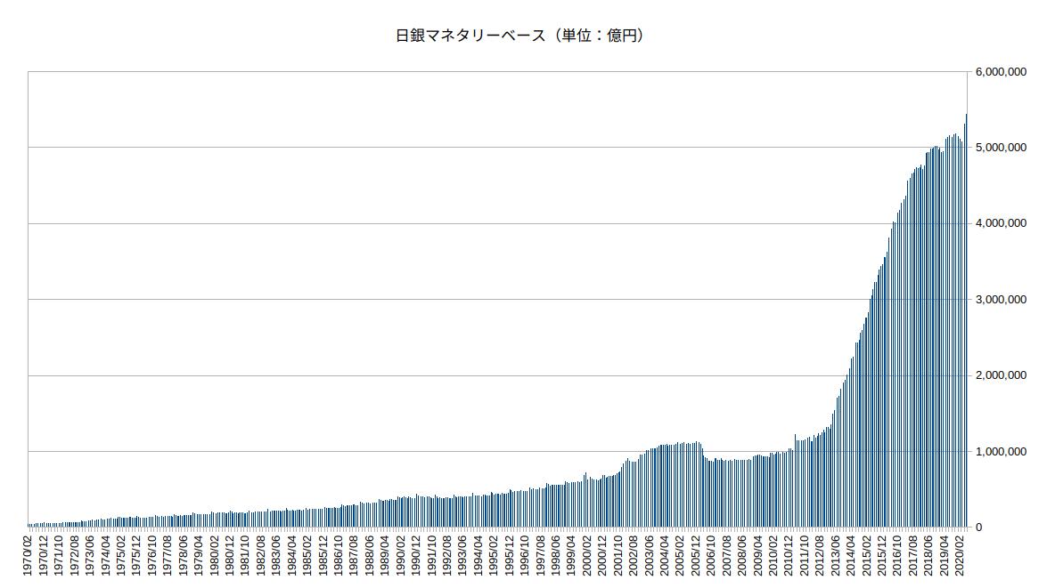 日銀マネタリーベースのグラフ20200706