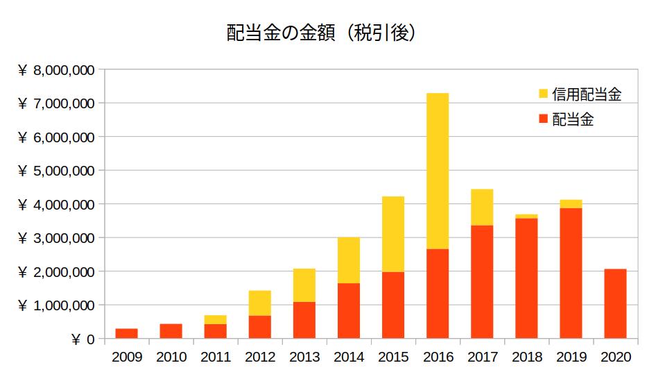 配当金_信用配当金の金額推移グラフ2009-2020