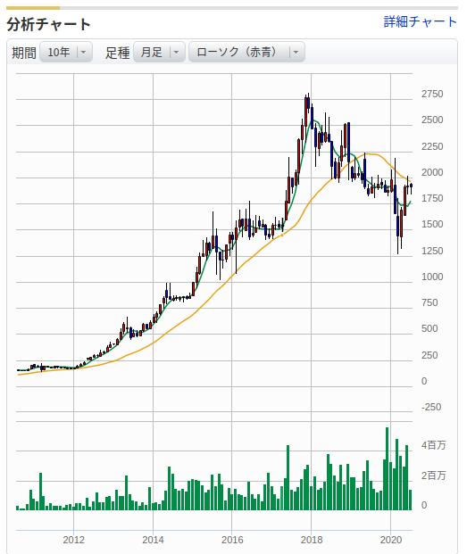 ALサービス株価チャート