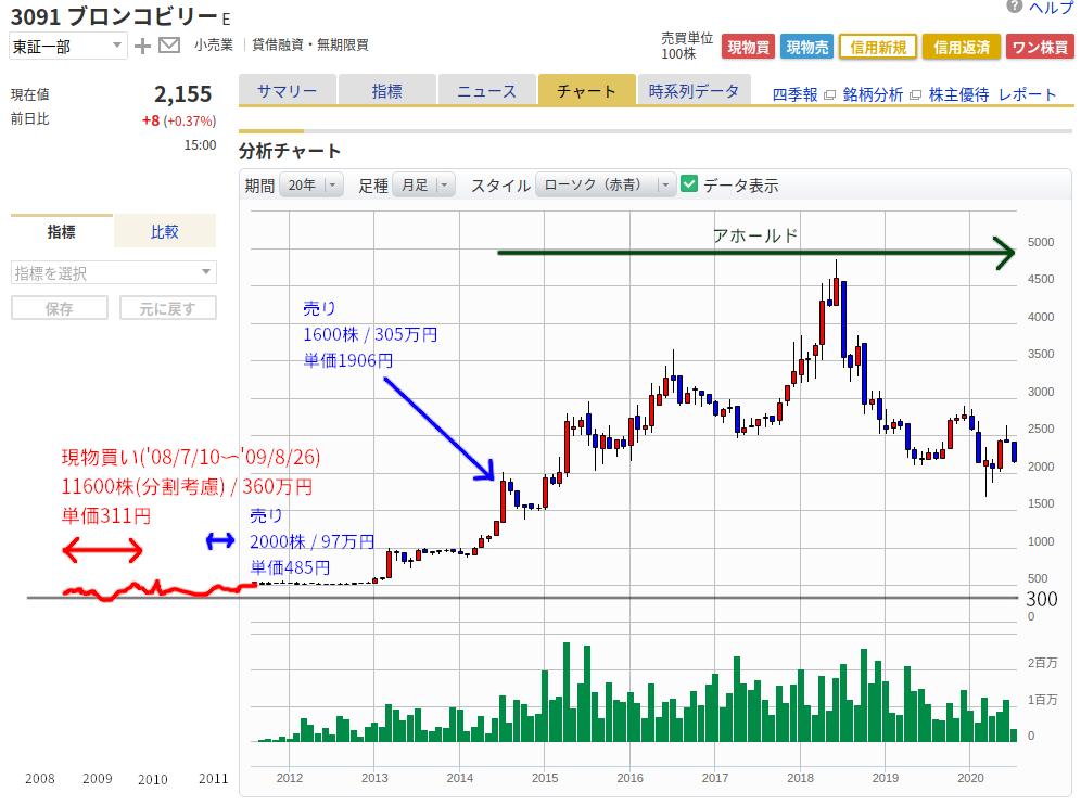 ブロンコビリー_チャートと売買タイミング