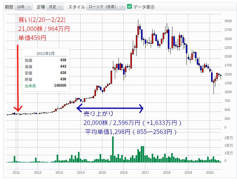 六甲バター_チャートと売買タイミング