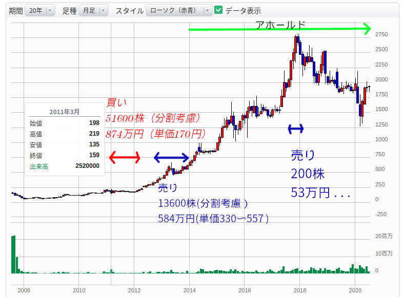 ALサービス_チャートと売買タイミング