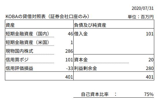 貸借対照表_20200731