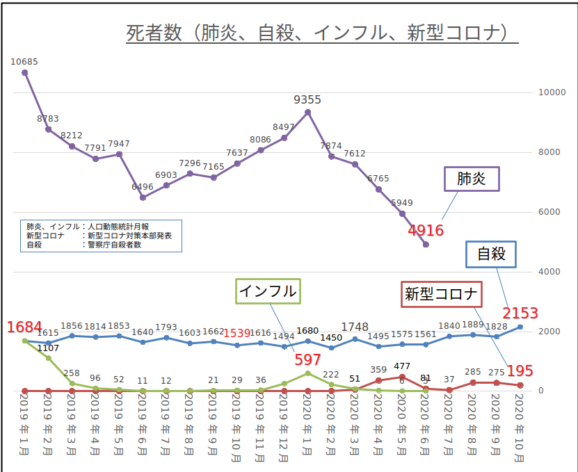 コロナ_肺炎_自殺_インフル_死者数推移グラフ20201116