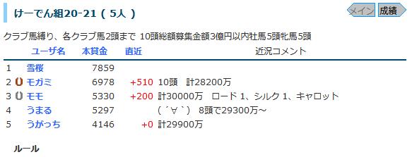 けーでん組POG210404