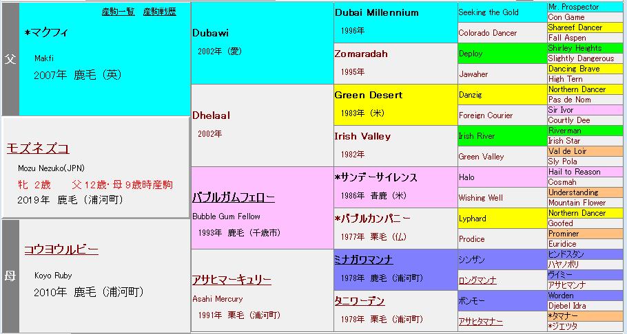 モズネズコ血統表