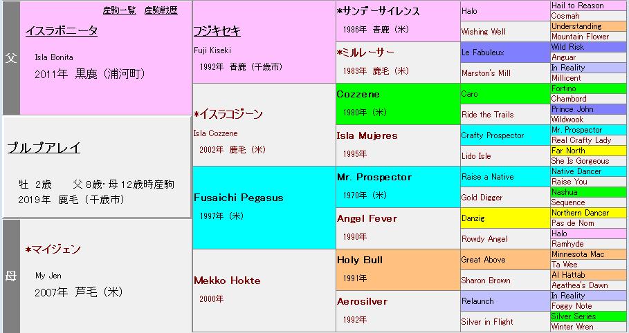 プルプアレイ血統表