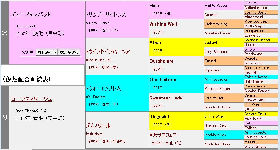 ローブティサージュの2019血統表