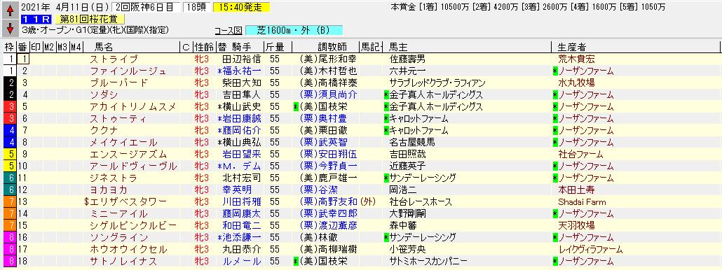 2021桜花賞出走馬