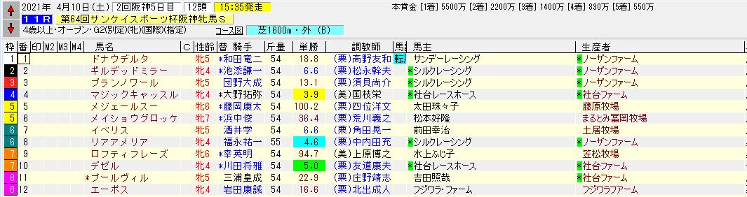 2021阪神牝馬出馬表