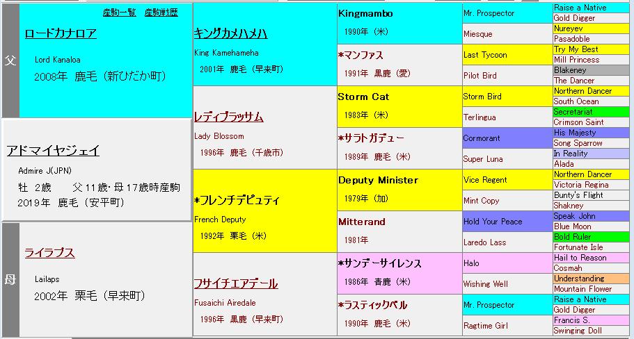 アドマイヤジェイ 血統表