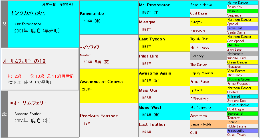 オーサムフェザーの2019血統表