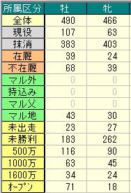 キングカメハメハ牡牝データ