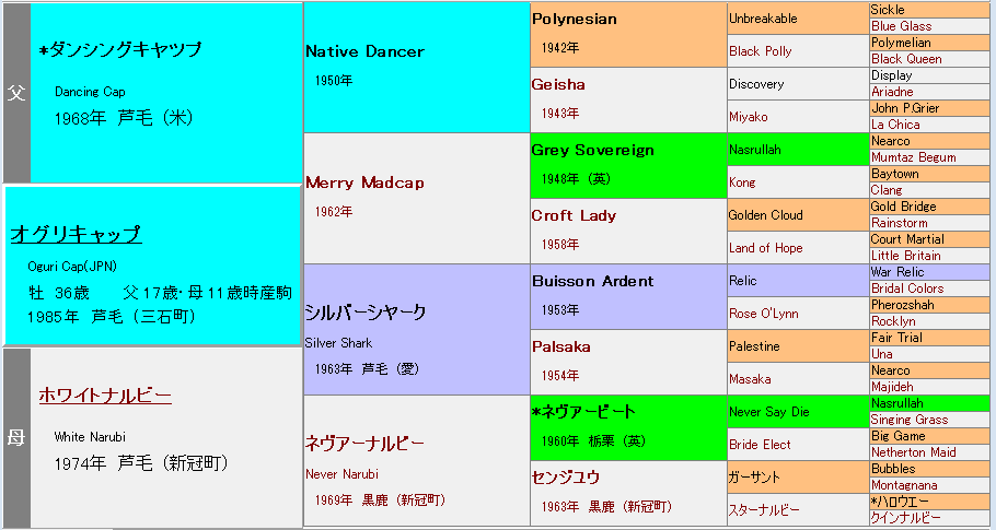オグリキャップ血統表