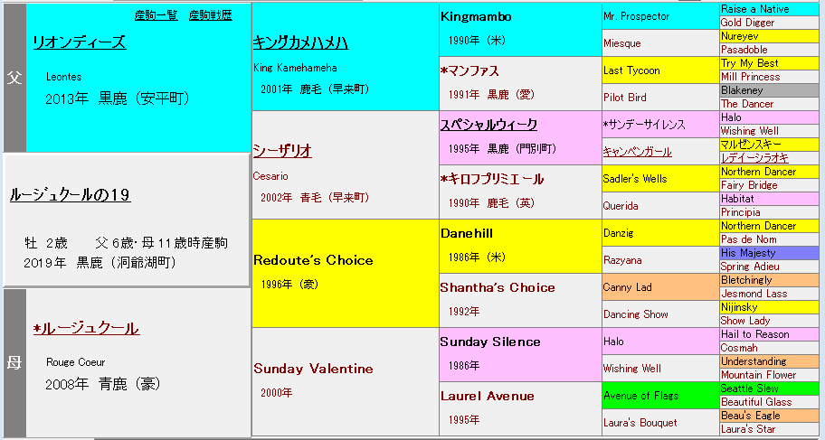 ルージュクールの2019 血統表