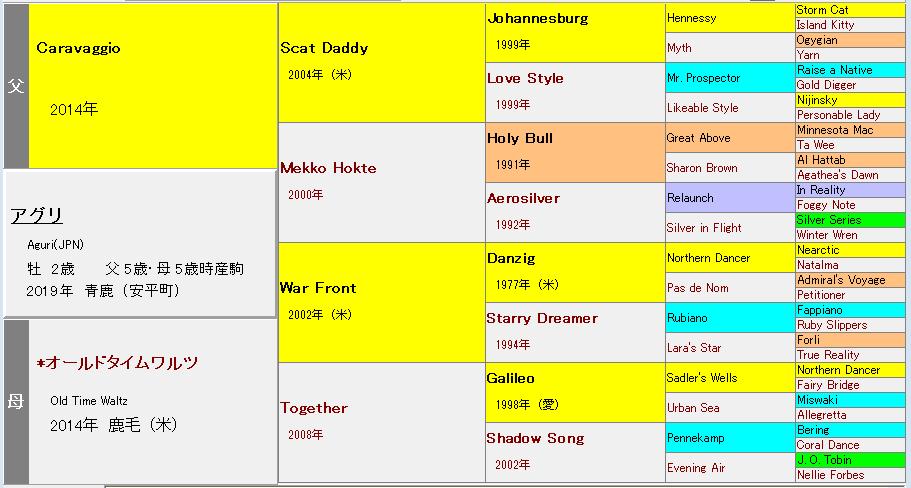 アグリ血統表
