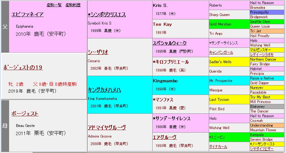 ボージェスト2019血統表