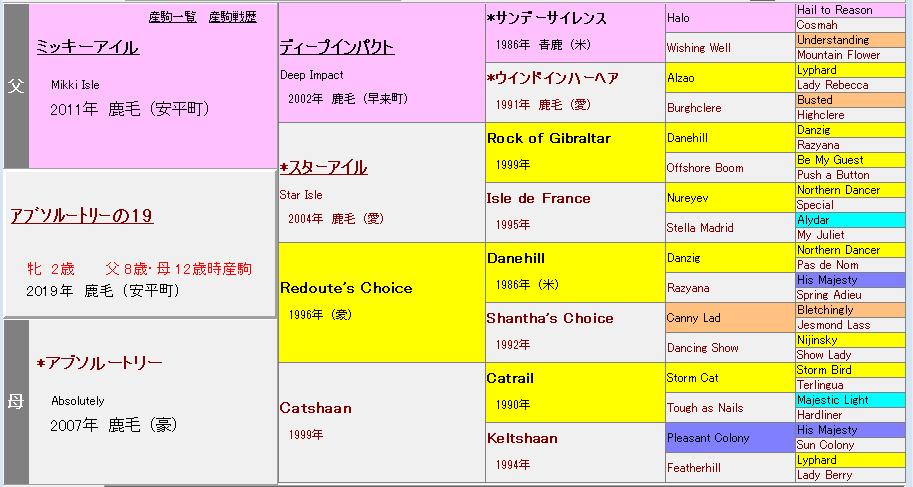 アブソルートリーの19血統表