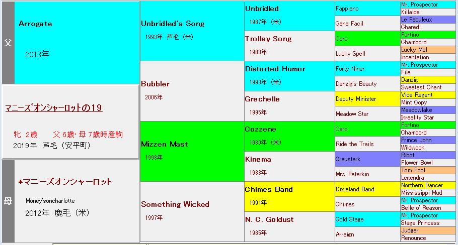 マニーズオンシャーロットの2019血統表