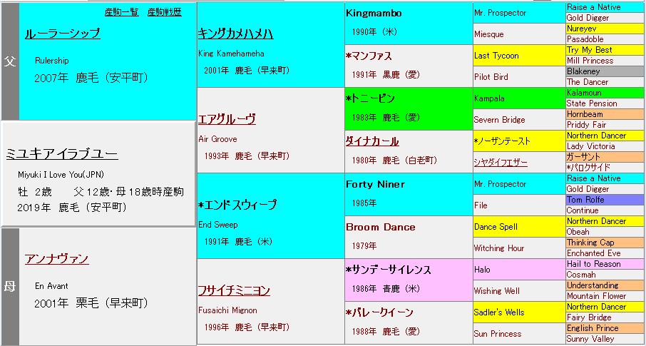 ミユキアイラブユー2019血統表