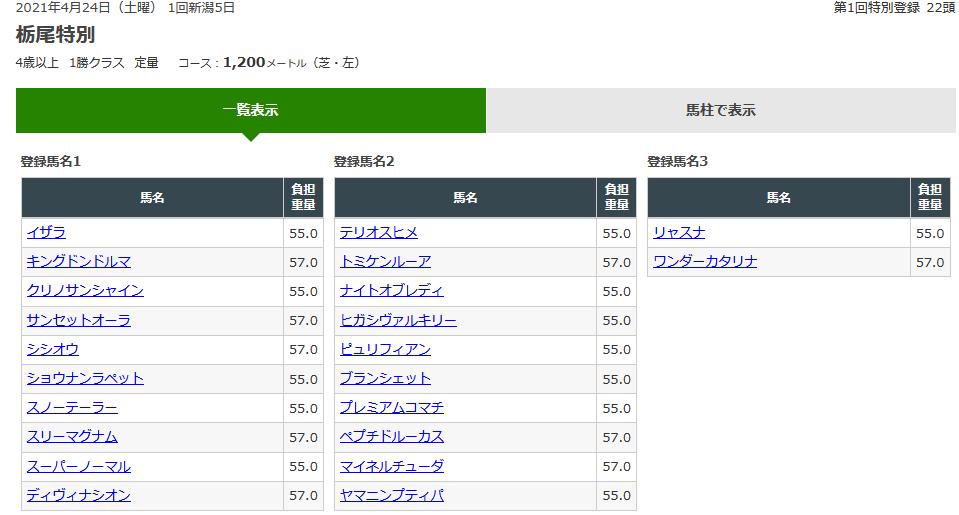 2021栃尾特別登録馬