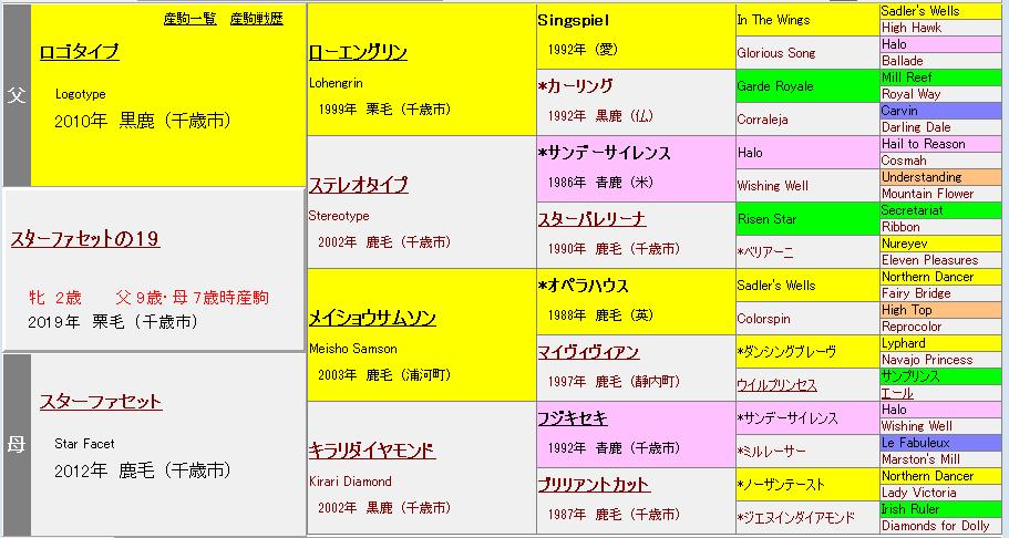 スターファセットの19血統表