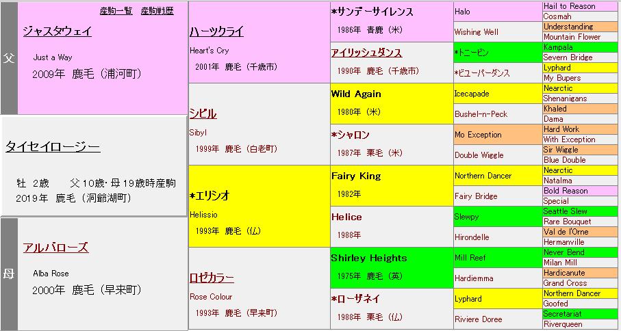 タイセイロージー血統表