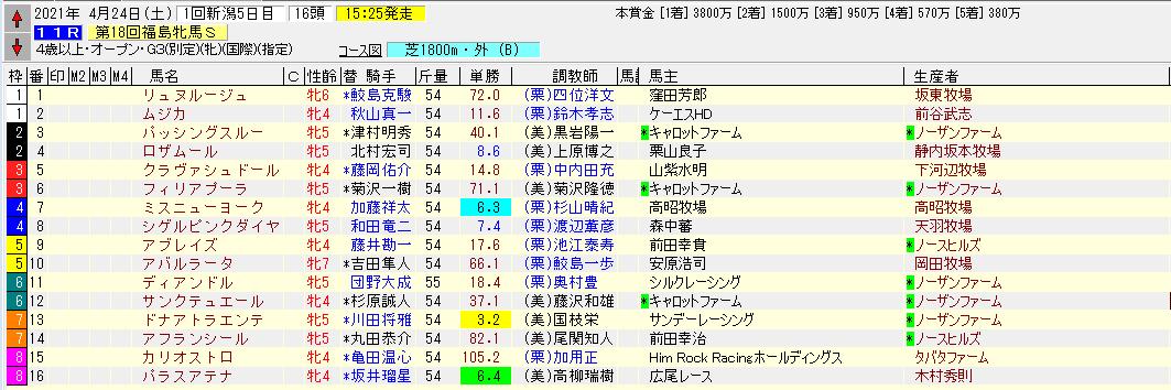 福島牝馬S登録馬