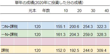 NISA-table2.png