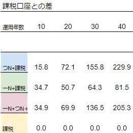 NISA-table4.png