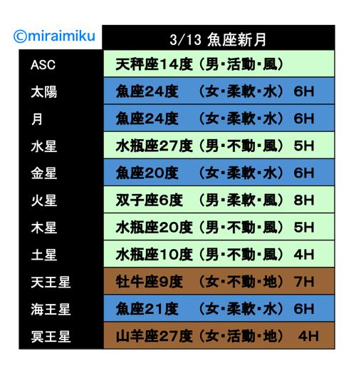 20210313horo2_miraimiku.png