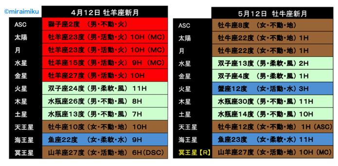 20210512horo3_miraimiku.png