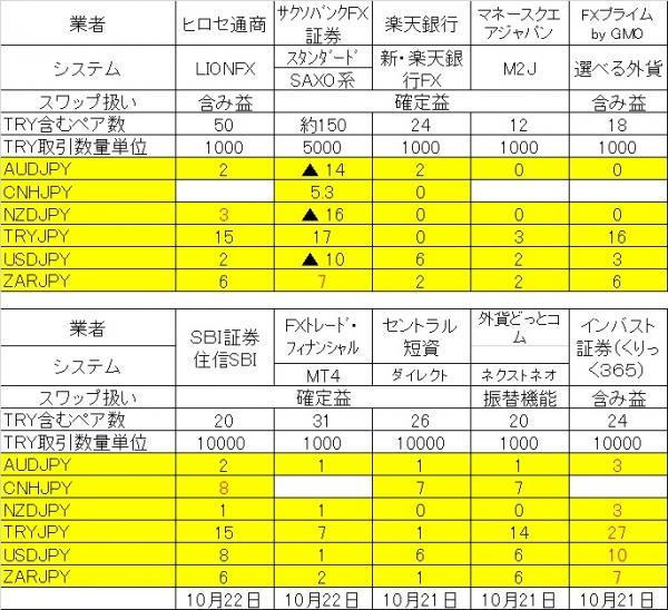 スワップ10社