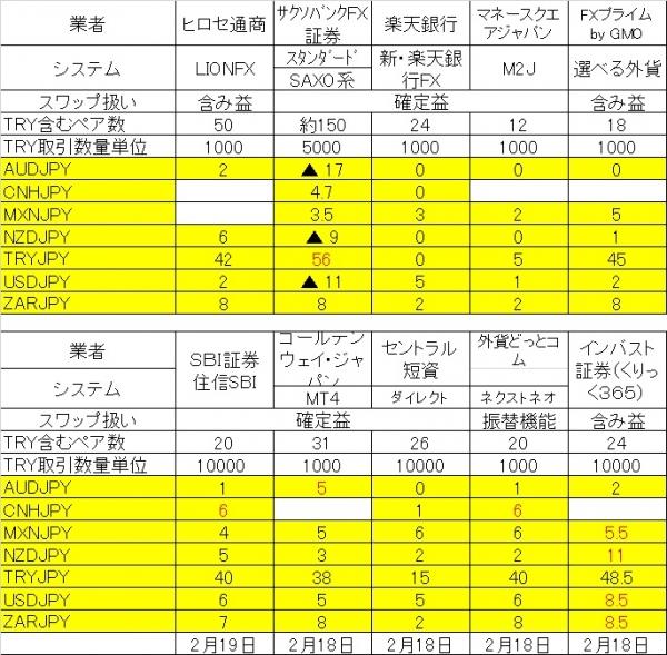 スワップ10社2010218