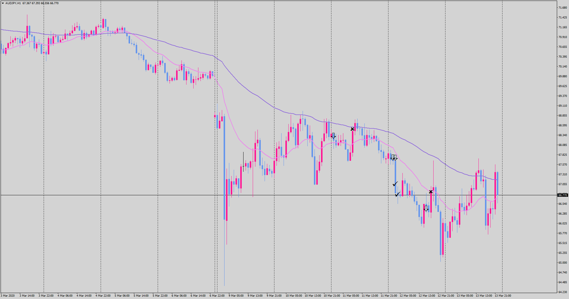 20-03-14-audjpy-h1-tradexfin-limited.png