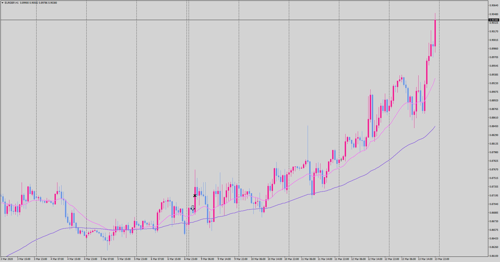 20-03-14-eurgbp-h1-tradexfin-limited.png