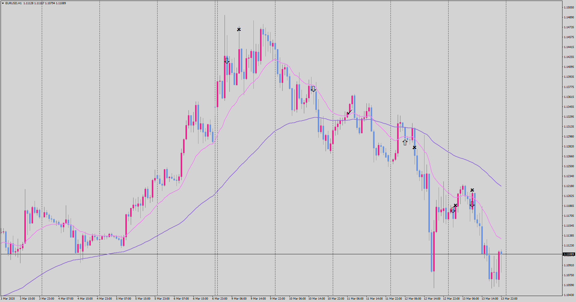 20-03-14-eurusd-h1-tradexfin-limited.png