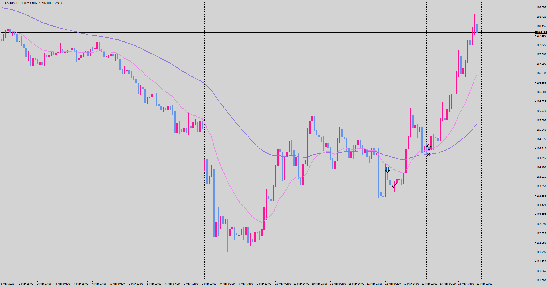 20-03-14-usdjpy-h1-tradexfin-limited.png