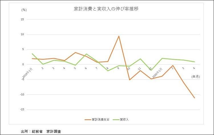 家計消費と実収入の伸び率 - コピー