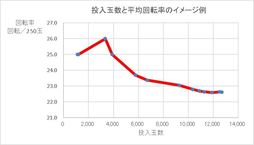 投入玉数と平均回転率のイメージ例