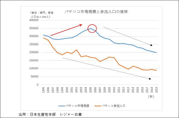 パチンコ市場規模と参加人口の推移