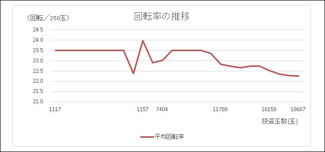 回転率の推移PFゴルゴ13