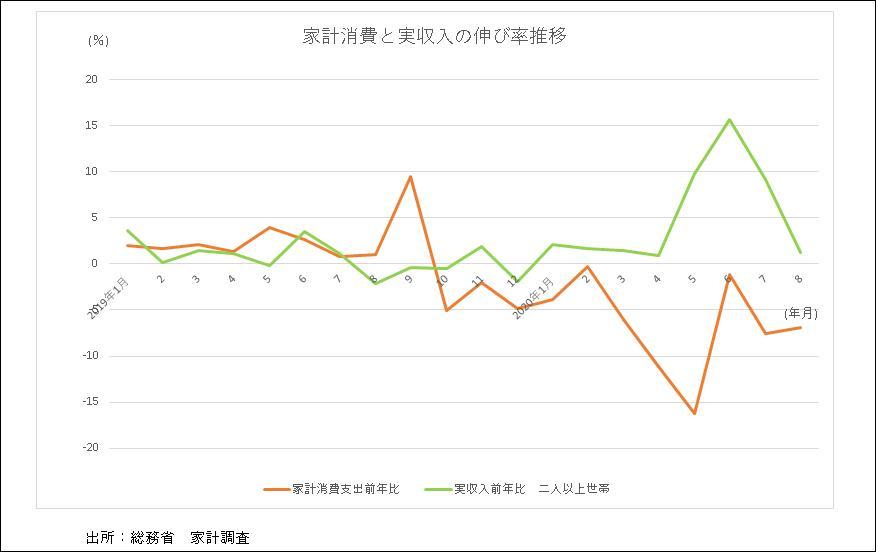 家計消費支出と実収入8月