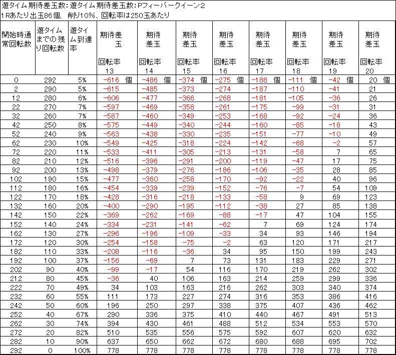 Pフィーバークイーン2遊タイム期待値 削り10%