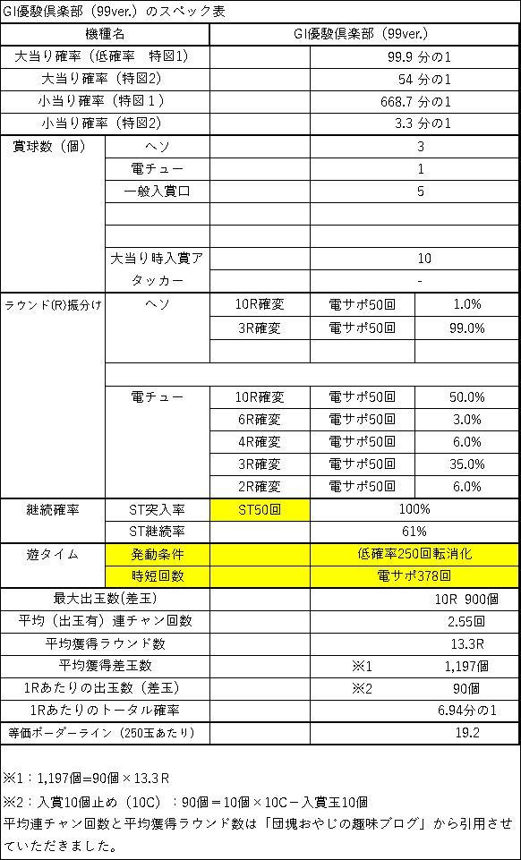GI優駿倶楽部(99ver)スペック表